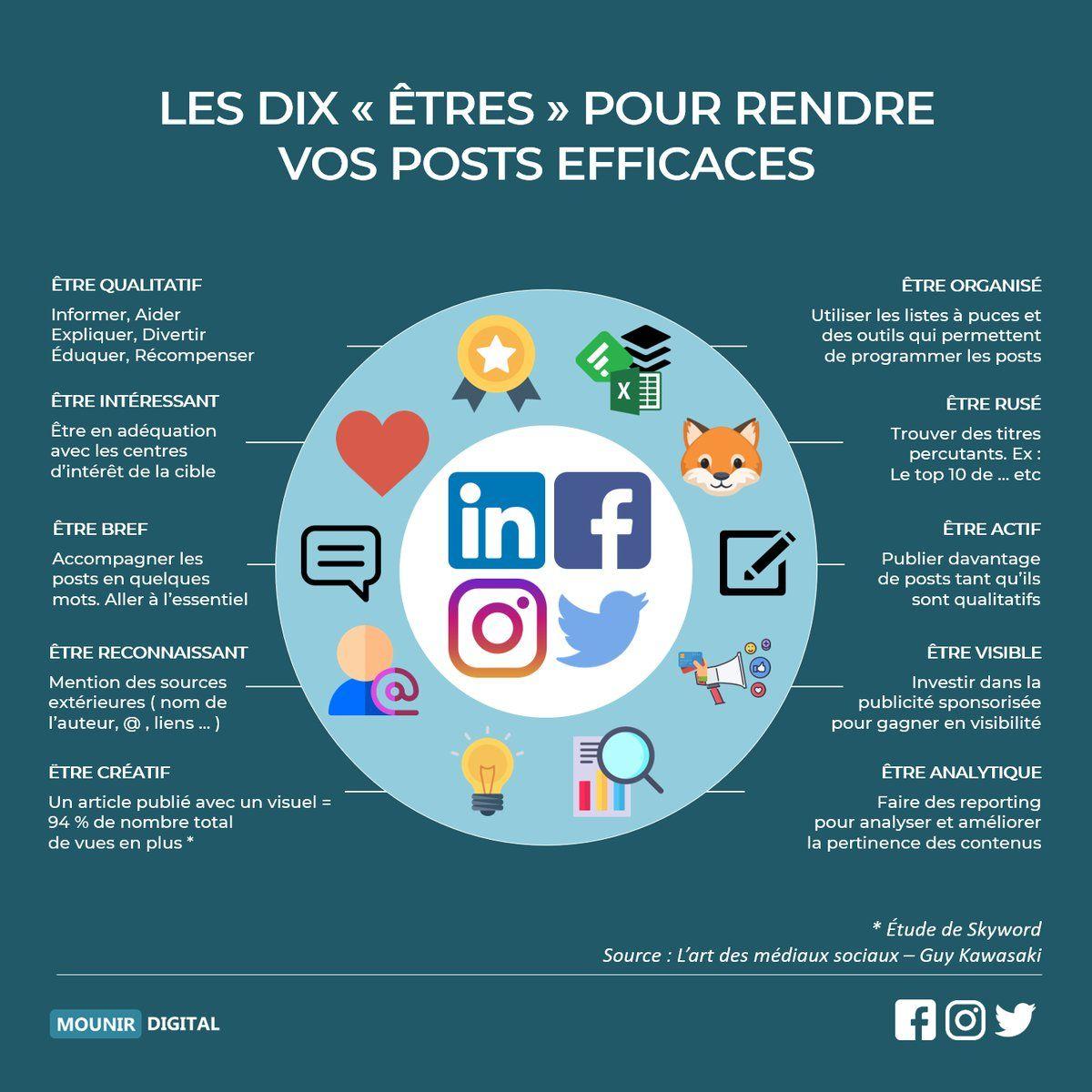 Mounir Digital 🚀 on Twitter | Web communication, Digital marketing,  Marketing