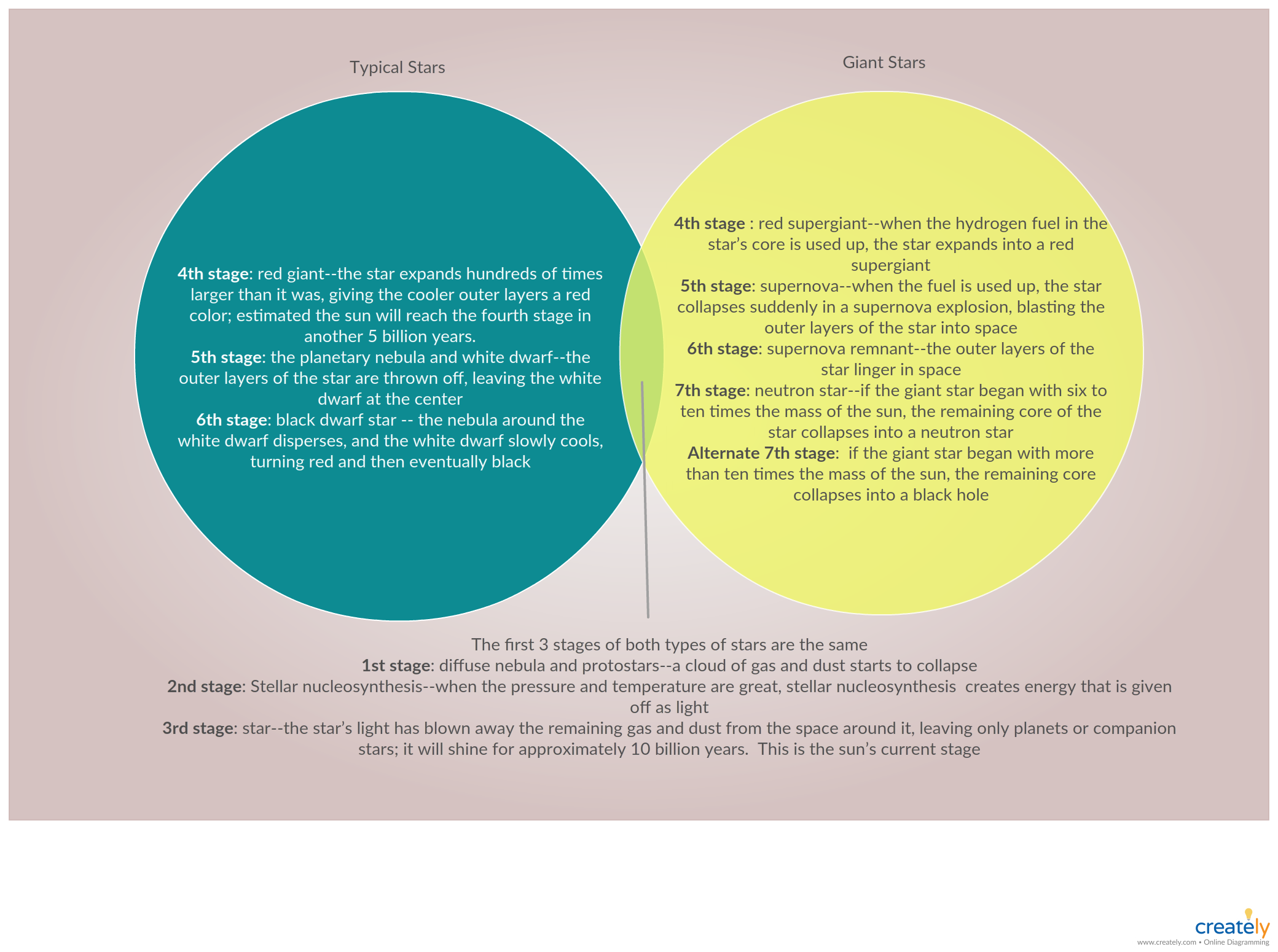 Life Cycles Of Stars A Venn Diagram Comparison Shows The Difference Stages And The Common Stages Between Typic Venn Diagram Template Life Cycles Venn Diagram