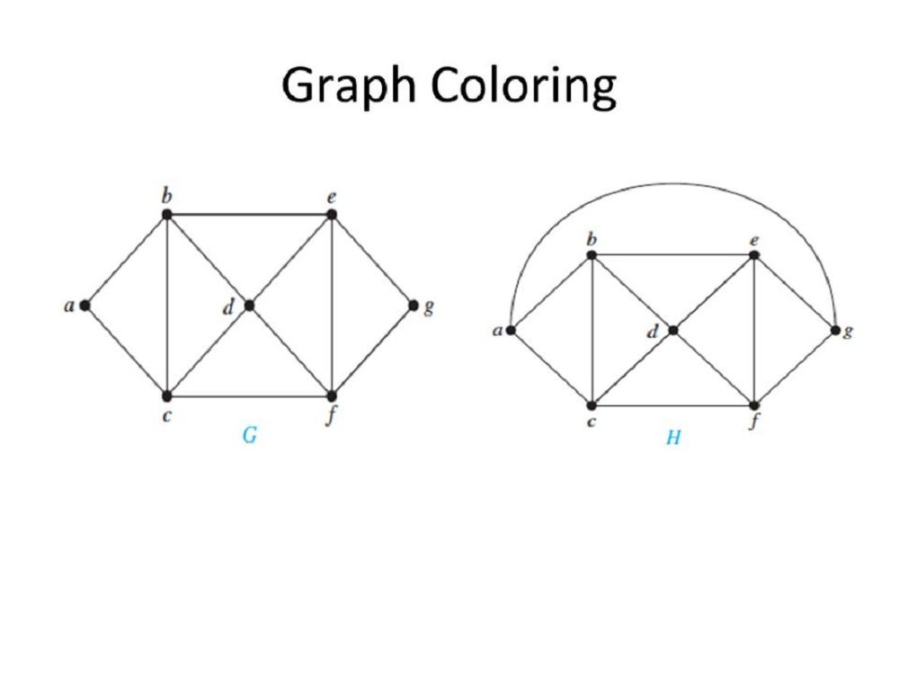 Useful Graph Coloring Pages Educative Printable Graphing Coloring Pages Free Printable Math Worksheets