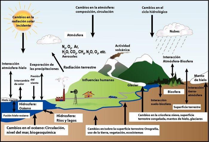 El Efecto Invernadero Efecto Invernadero Circulacion Atmosferica Ciclo Hidrologico