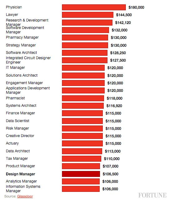 What S The Highest Paying Job In The U S High Paying Jobs Good Paying Jobs Job Career
