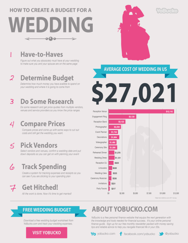 Learn How To Create A Wedding Budget And See Much The Average Costs In This Infographic