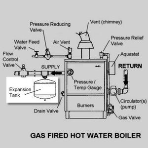 How To Recharge Your Hot Water Boiler Expansion Tank Gas Boiler