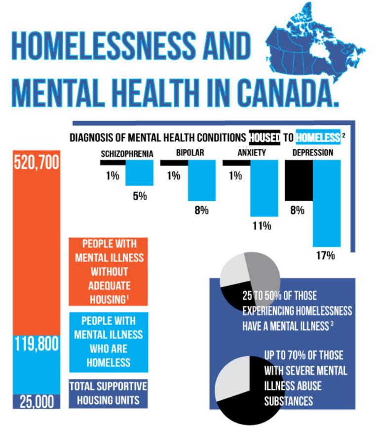 54 Homelessness Ideas Homeless Homelessness Awareness Homeless Youth