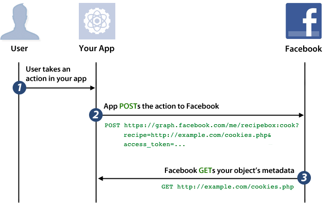 Integration of Open Graph protocol / API in iPhone / Android