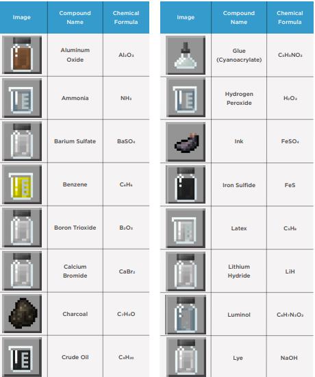 minecraft education edition chemistry compounds list