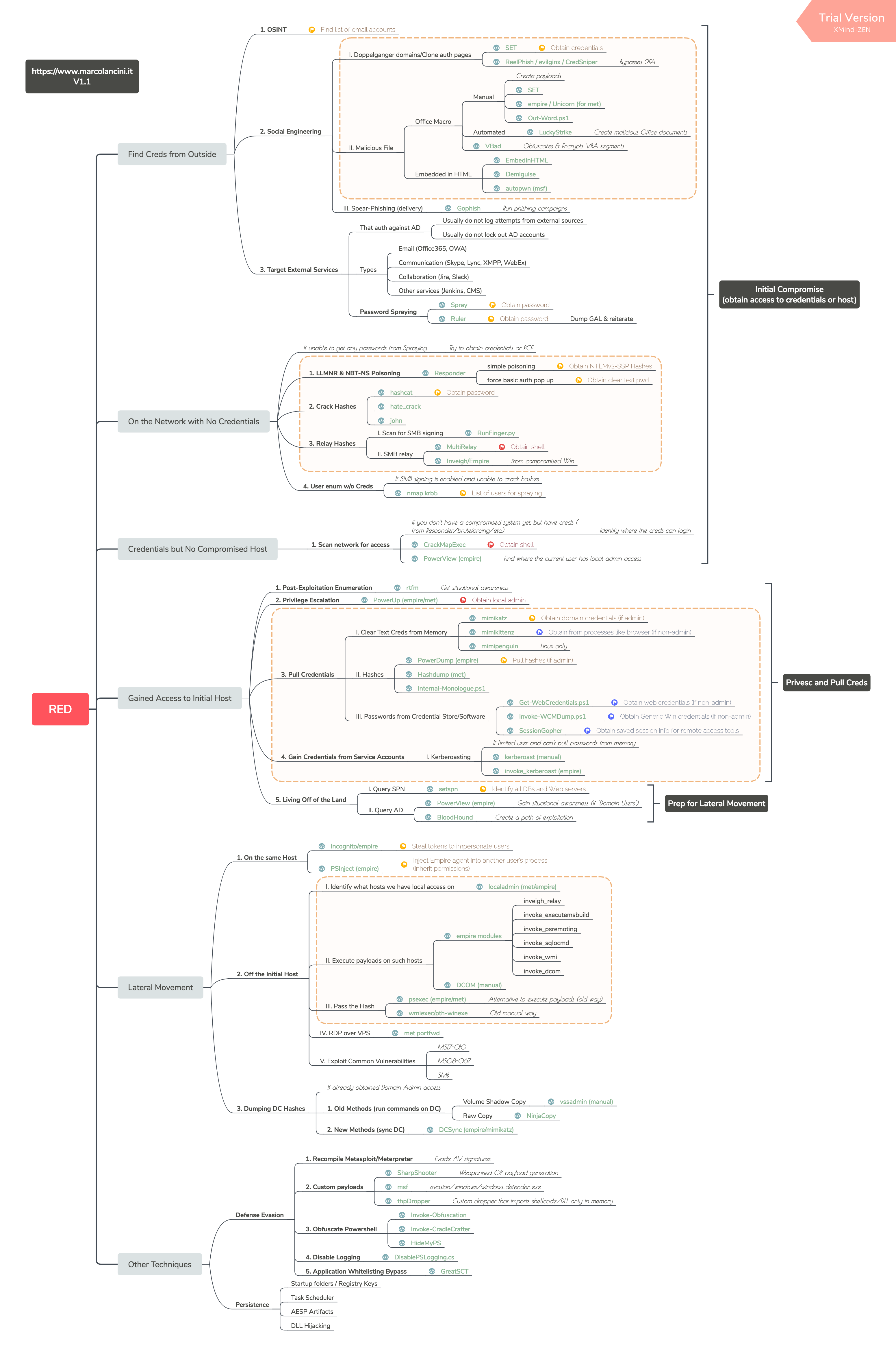 Pin on Security Development And Testing Cheat Sheets