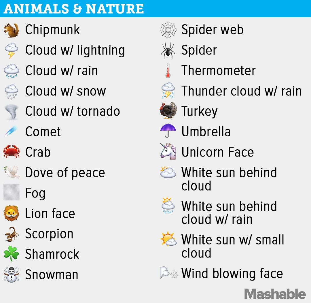 The Complete Guide To Every Single New Emoji In Ios 9 1 Emoji Emoji Guide Emojis And Their Meanings