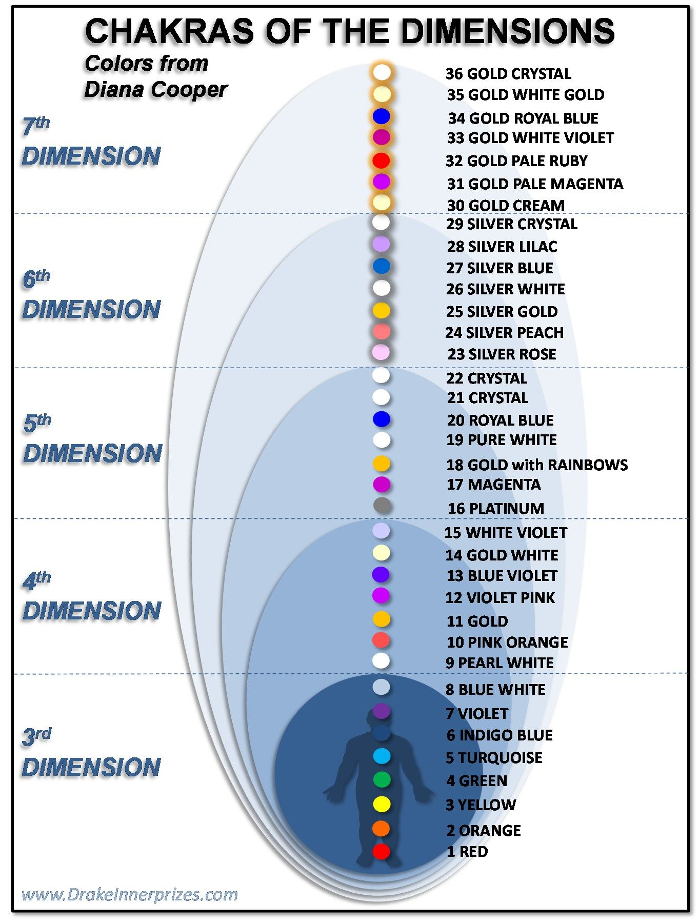 Chakras Of The Different Dimensions Chakras Chakra And Spin