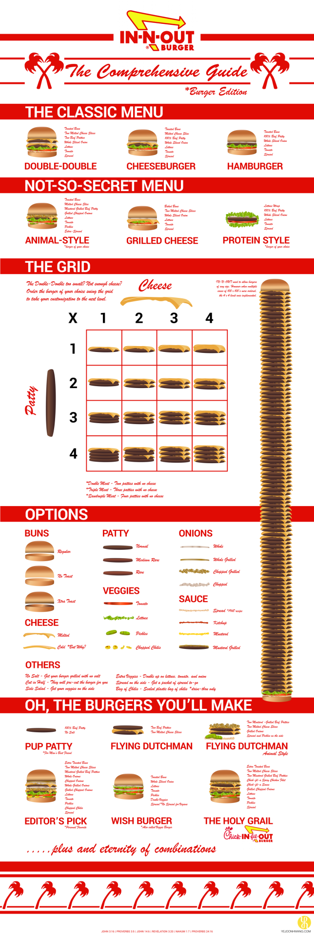INNOUT Comprehensive Infographic Burger packaging