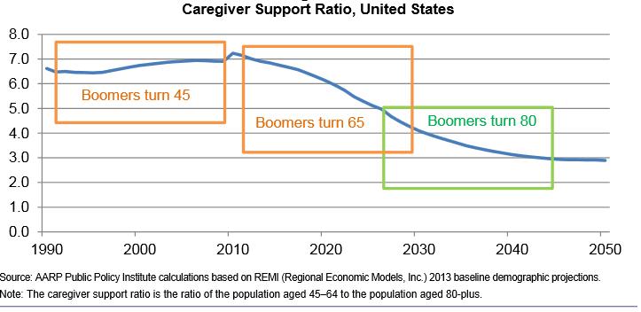 Jeremy Hammel on   Baby boomers age, Economic model ...