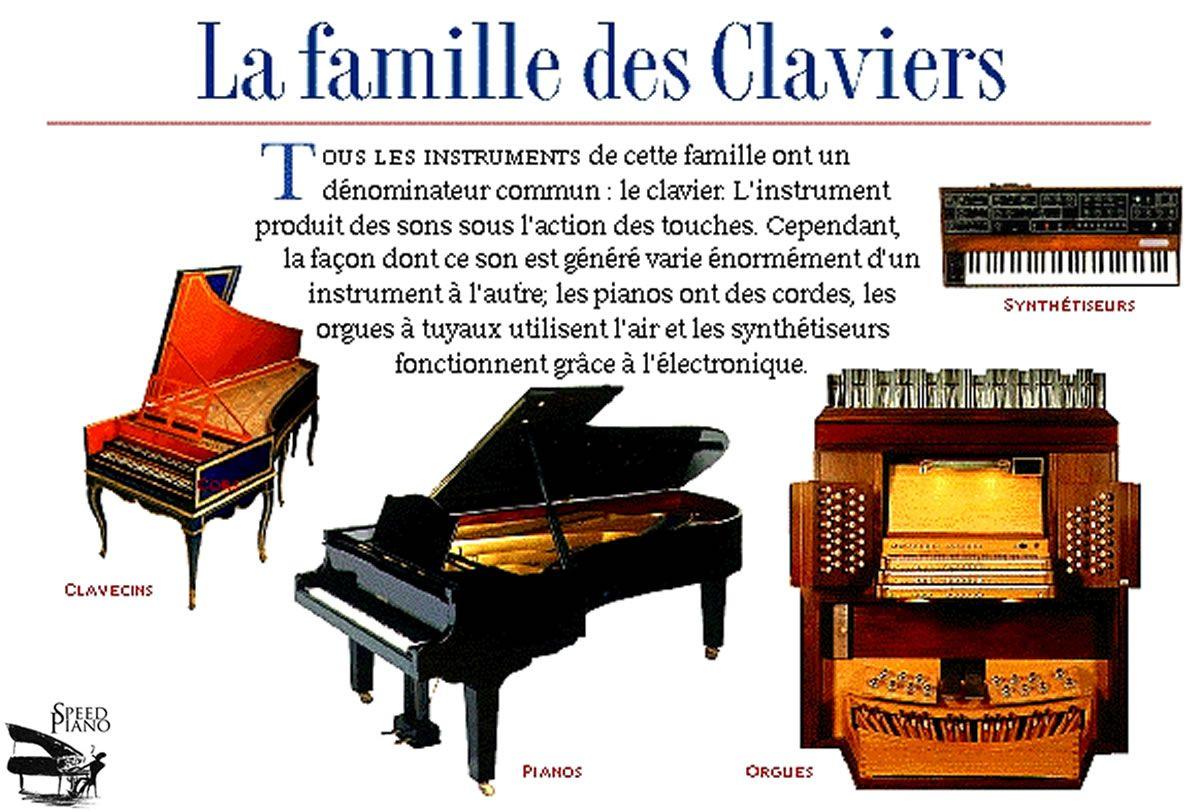 La Famille Des Instruments De Musique A Claviers Apprendre Le Piano Piano Cours De Musique