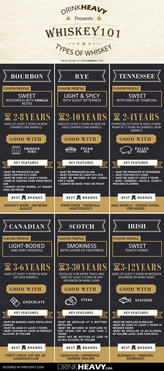 Photo of Infographic: The ultimate beginner's guide to whiskey