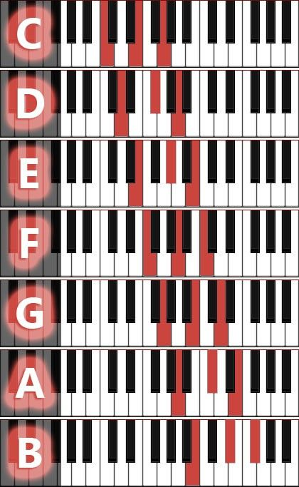 Major chords diagrams – Renate Högel