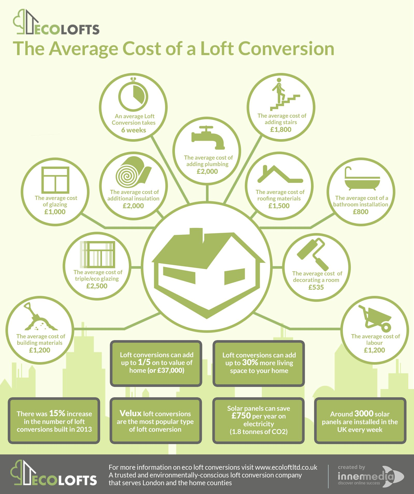 Average Cost Of Loft Conversions In The Uk Hertfordshire