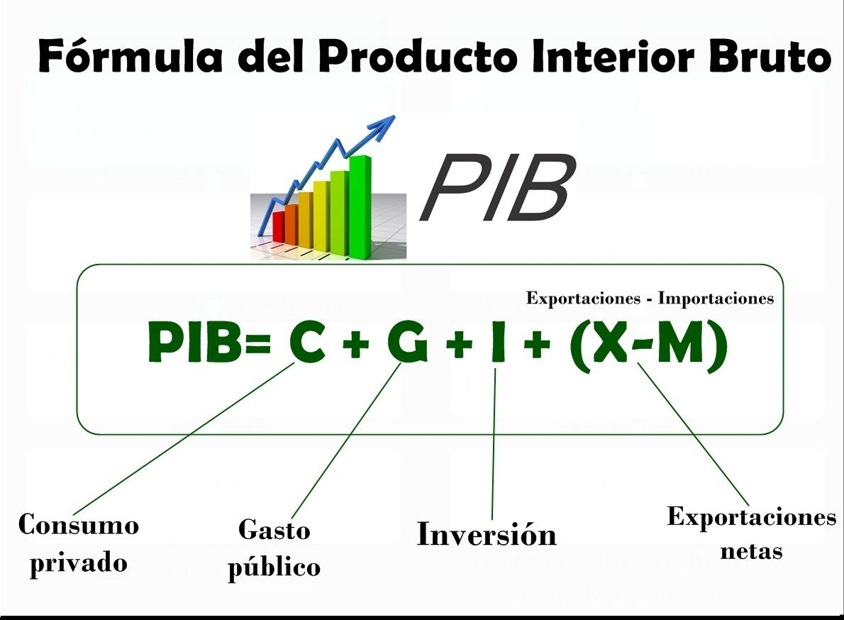 F rmula del producto interior bruto comprender la for Rusia producto interior bruto