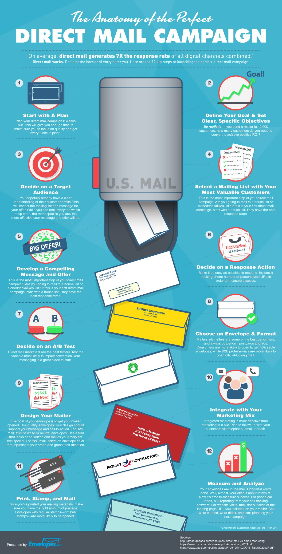The Anatomy of the Perfect Direct Mail Campaign | Growth Hacking ...