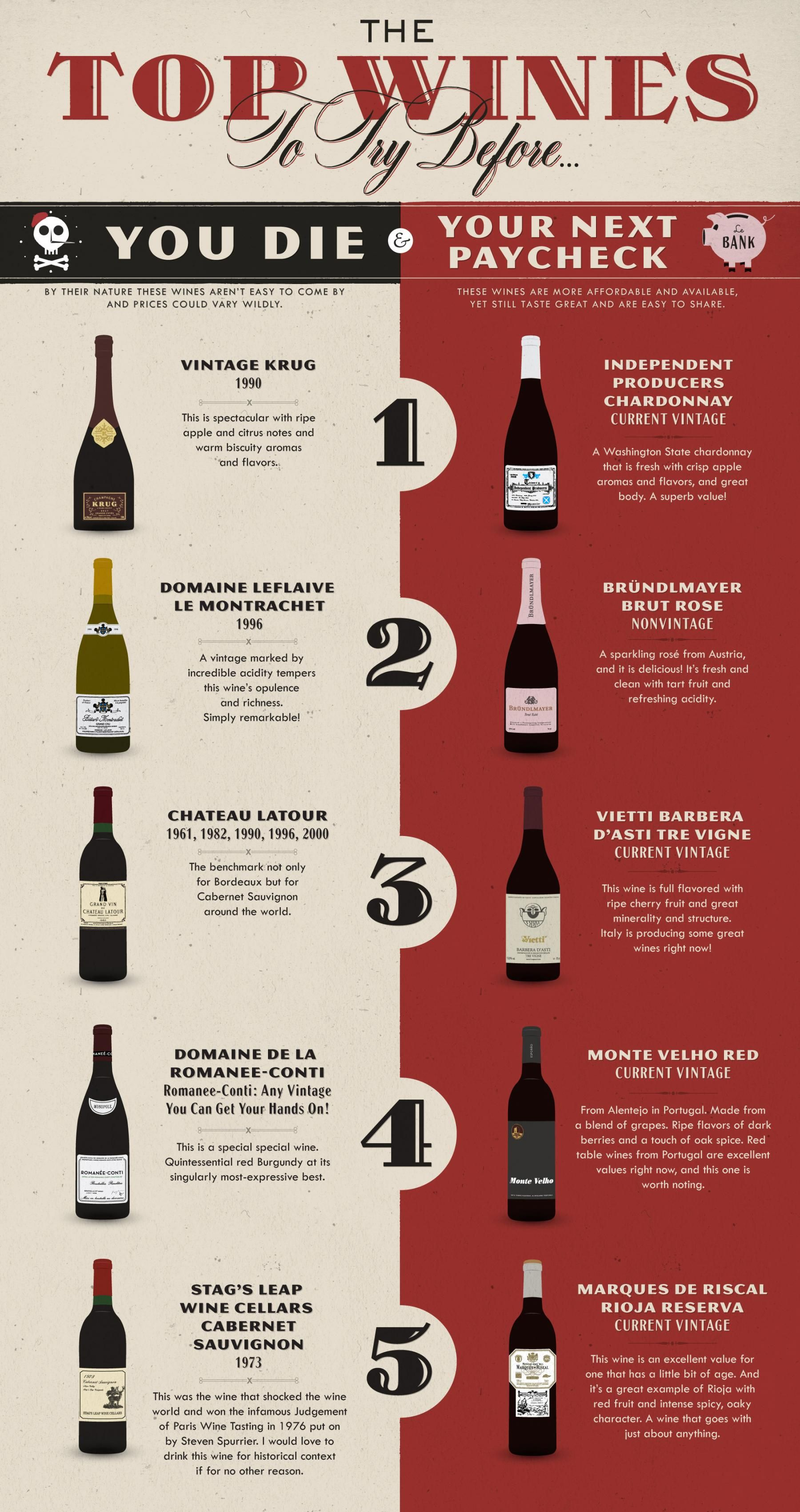 The Top Wines To Try Before You Die Wine Top Wine Recipes Wines