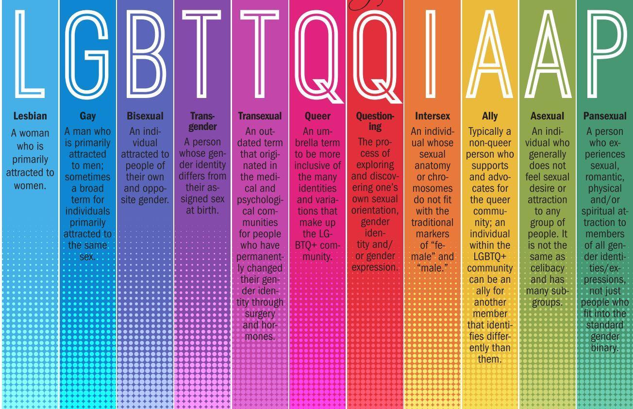 Non Binaryual Identity Graphic