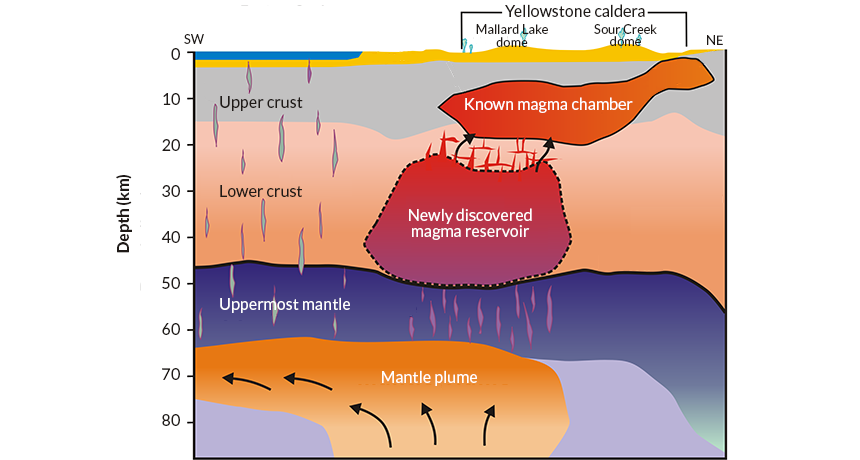 Massive magma pool found deep below yellowstone pinterest magma hot stuff scientists have spotted a massive magma reservoir buried deep inside the yellowstone supervolcano connecting the mantle plume that fuels the ccuart Gallery
