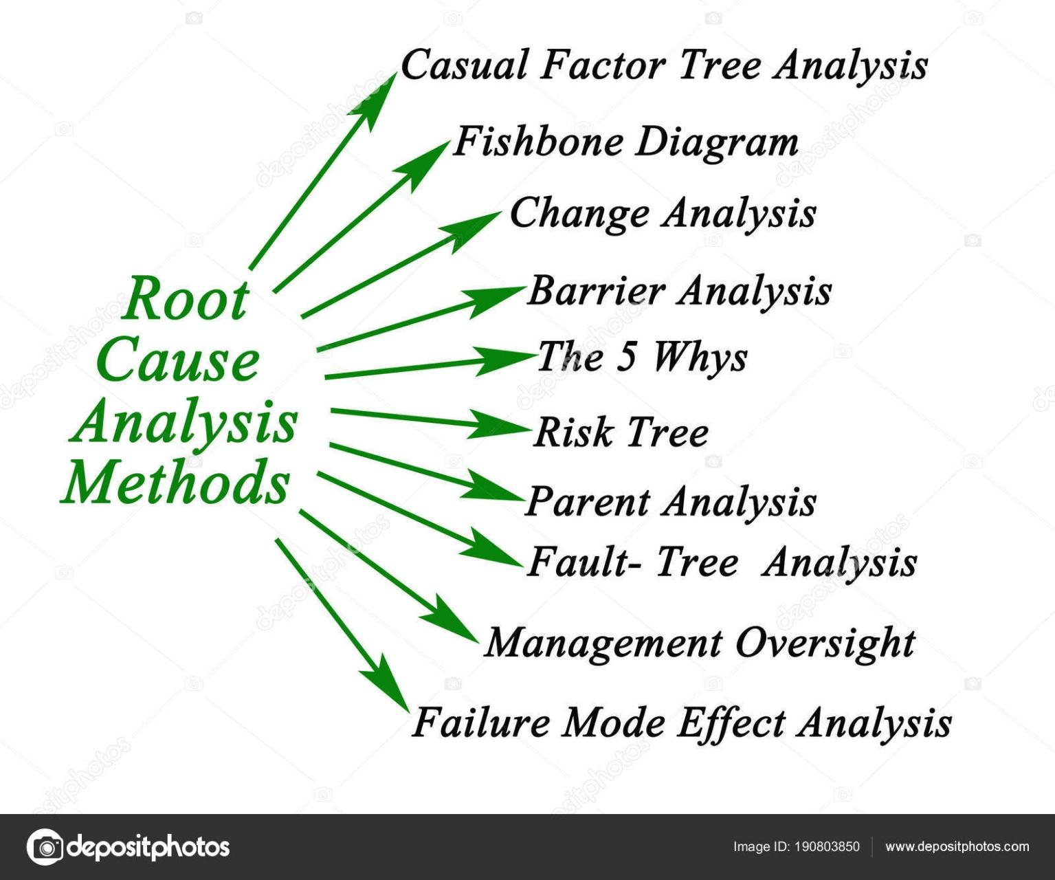Root Cause Analysis Methods With Images Analysis