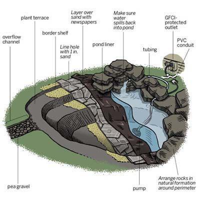 Easy Backyard Pond Ideas pond landscape design ideas garden pond minimalist style in your home Garden Ponds