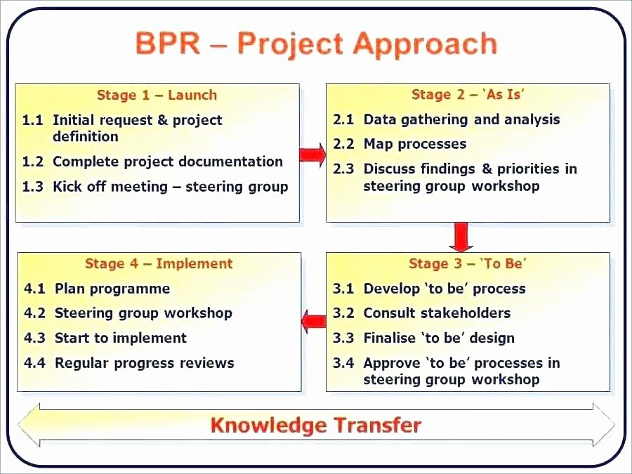 Knowledge Transition Plan Template Lovely Transition Plan