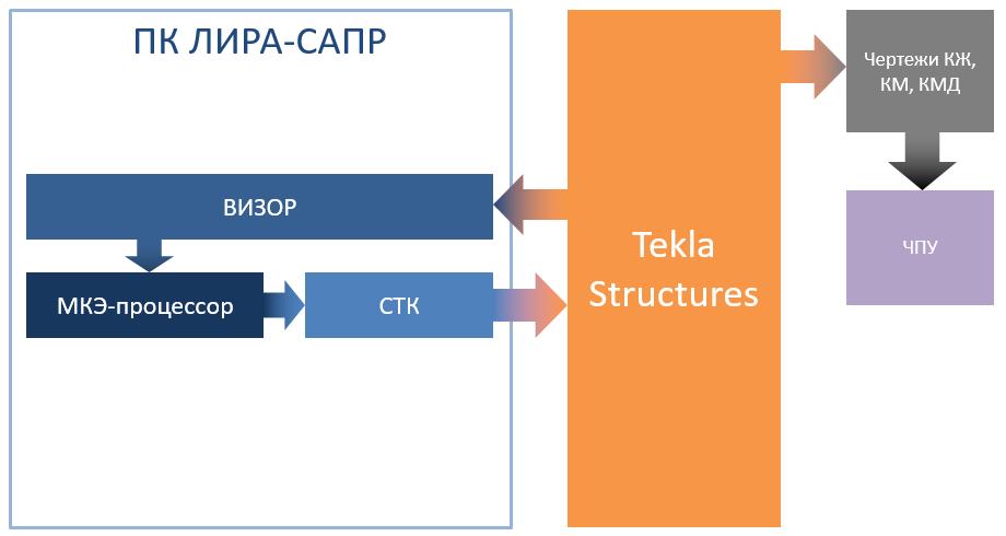 Схема передачи данных Tekla Structures - ЛИРА-САПР (ВИЗОР