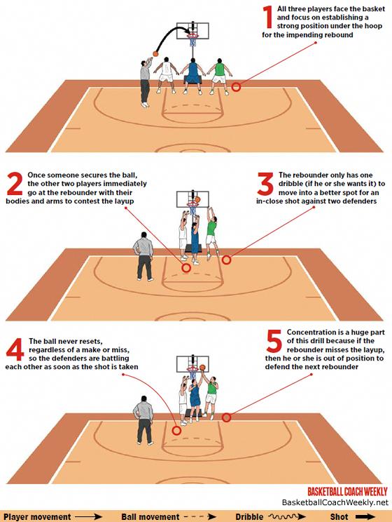 Basketball 5 Second Rule Basketballtshirtideas Spaldingbasketballhoop Basketball Drills Basketball Workouts Basketball