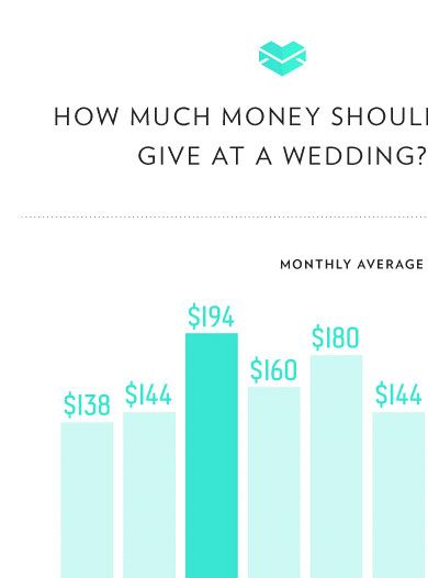 How Much Should I Spend On A Wedding Gift.Finally An Answer To The Age Old Question How Much Should I Spend