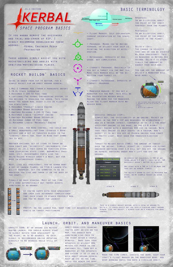 Kerbal Space Program : Basics ( 21 1) by Registole on deviantART