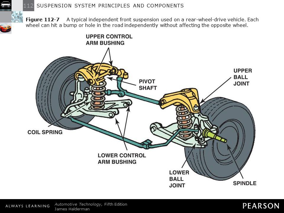 Image Result For Rear Wheel Drive Front Suspension Rear Wheel