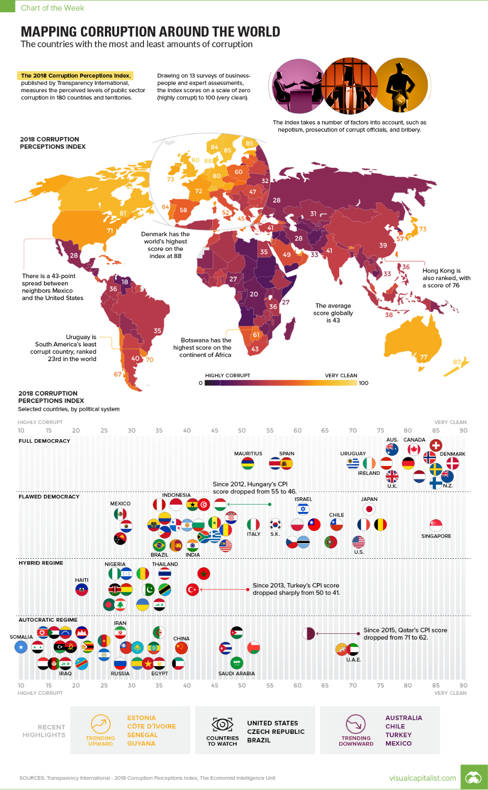 Infographic Visualizing Corruption Around the World in