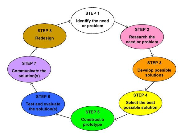 engineering design process steps - Google Search | SCIENCE ...