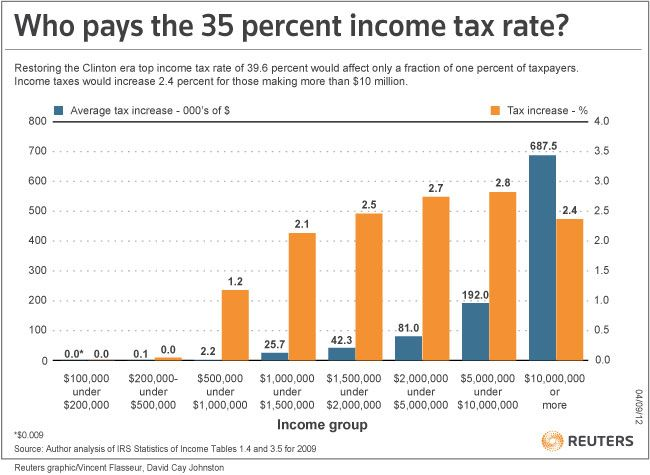 Who Pays The Top Income Tax Rate Tax Rate Income Tax Income