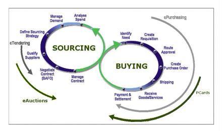 Purchasing Cycle Diagram Vw Jetta Mk4 Radio Wiring Procurement Business Ideas Pinterest Supply Chain