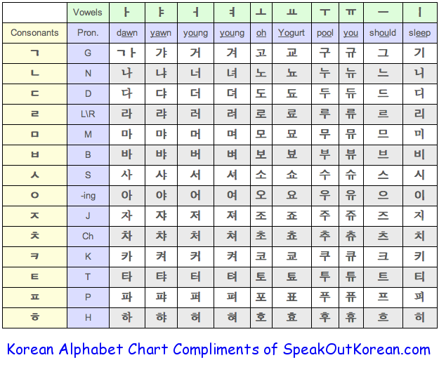 Korean alphabet can be helpful if you every want to learn Korean ...