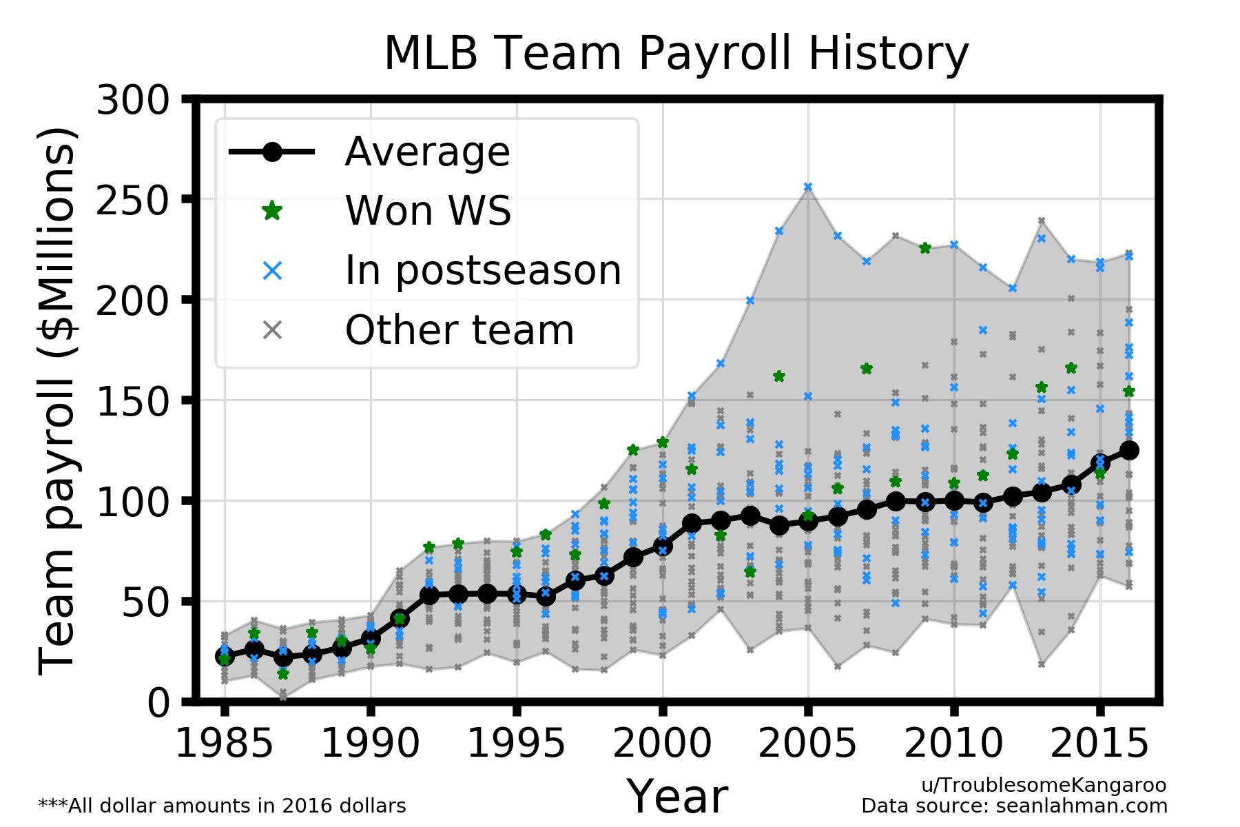 The Bubble Has Got To Burst Right Mlb Teams Mlb Data Visualization