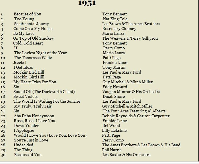 1951 Popular Songs From The Year I Was Born With Images Music