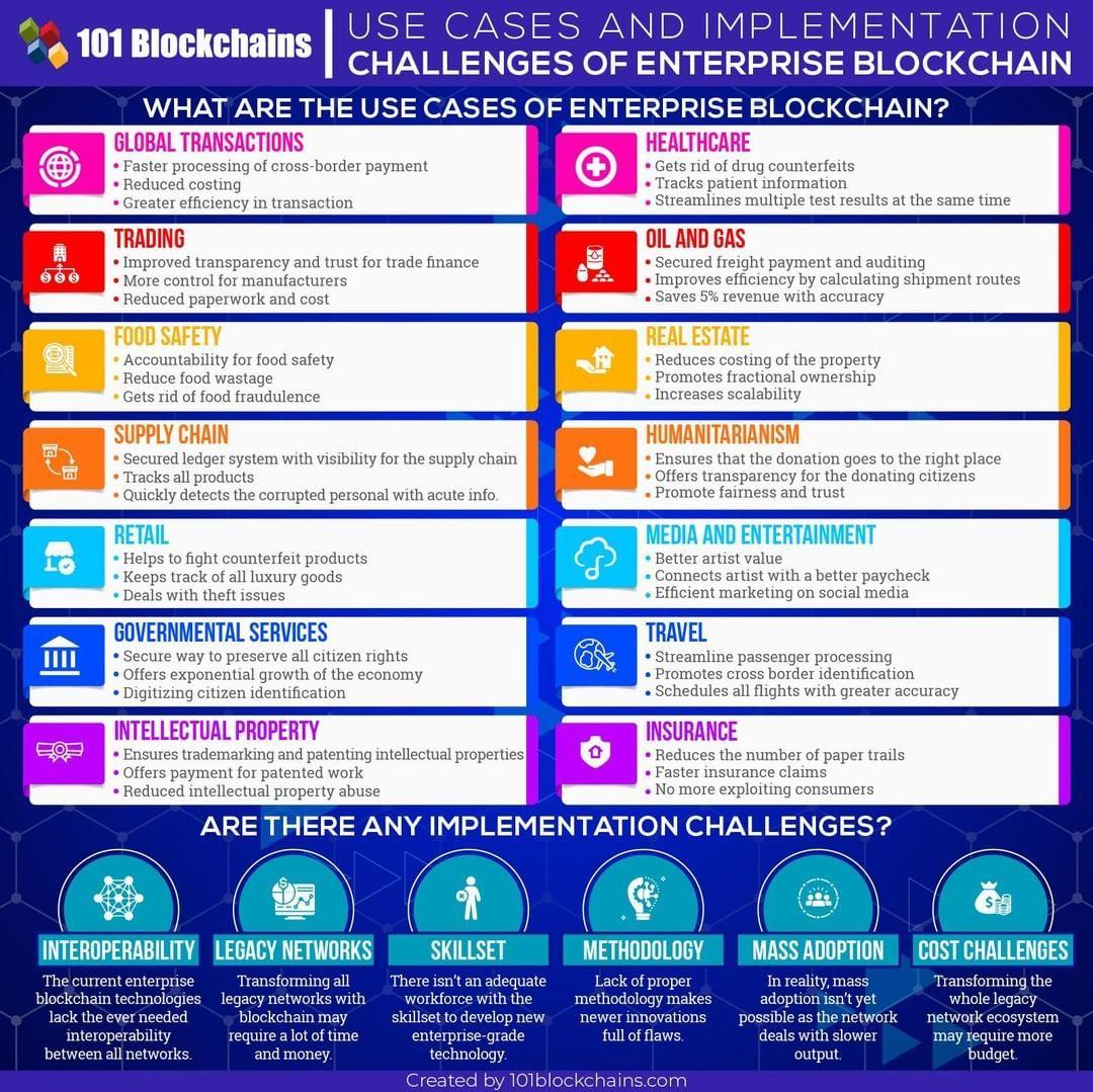 Mike Quindazzi On Instagram 40 Enterprise Blockchain Use Cases