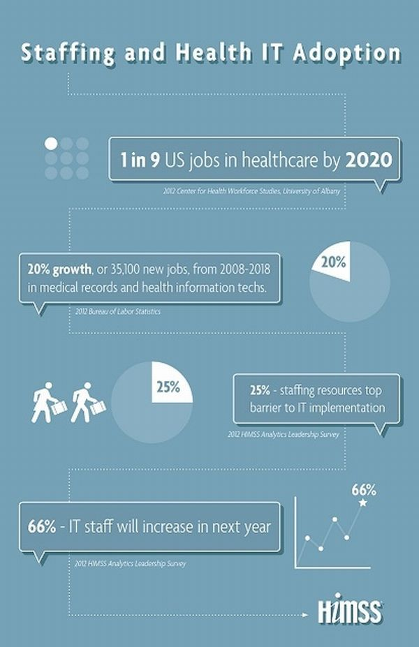 Infographic One In Nine Jobs To Be In Health Care By 2020