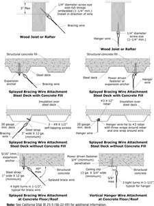 Mitigation Detail For Suspended Acoustic Tile Ceiling Support Details