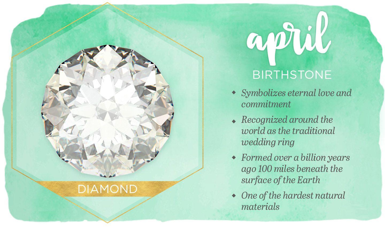 April Birthstone Birth Associations Pinterest Birth Month