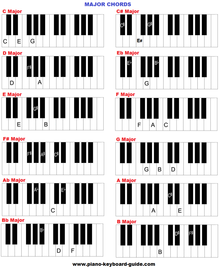 Httppiano lessons made simpleimagesb7 chord httppiano lessons made simpleimagesb7 chord inversionsf muzyka pinterest music theory and pianos hexwebz Images