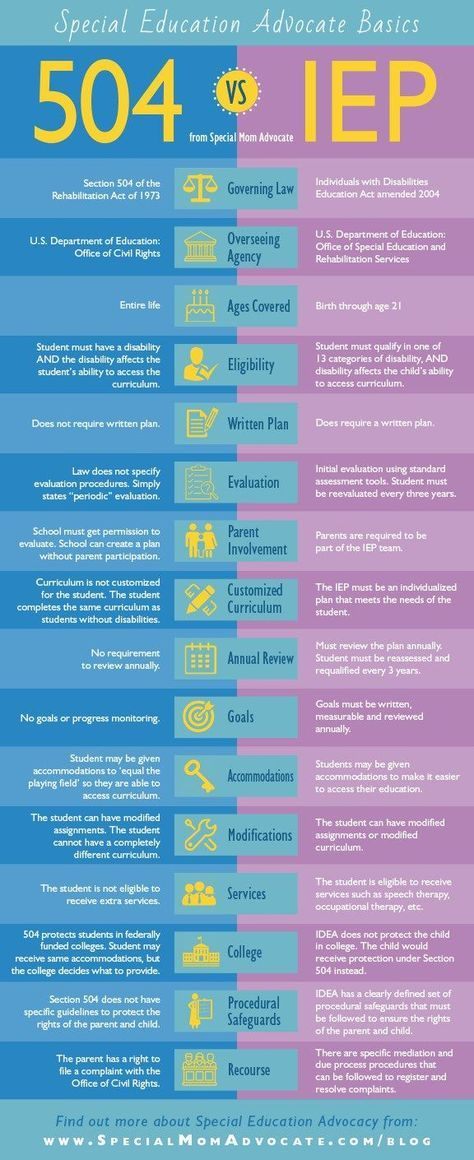 Infographic iep vs what   the difference teaching pinterest special education law survival guide and also rh