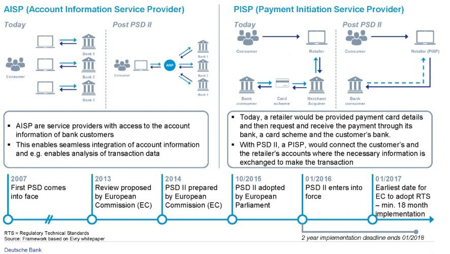Deutsche Bank Payment Services Directive 2 Payments Fintech Banking Payment Risk Management Financial Institutions