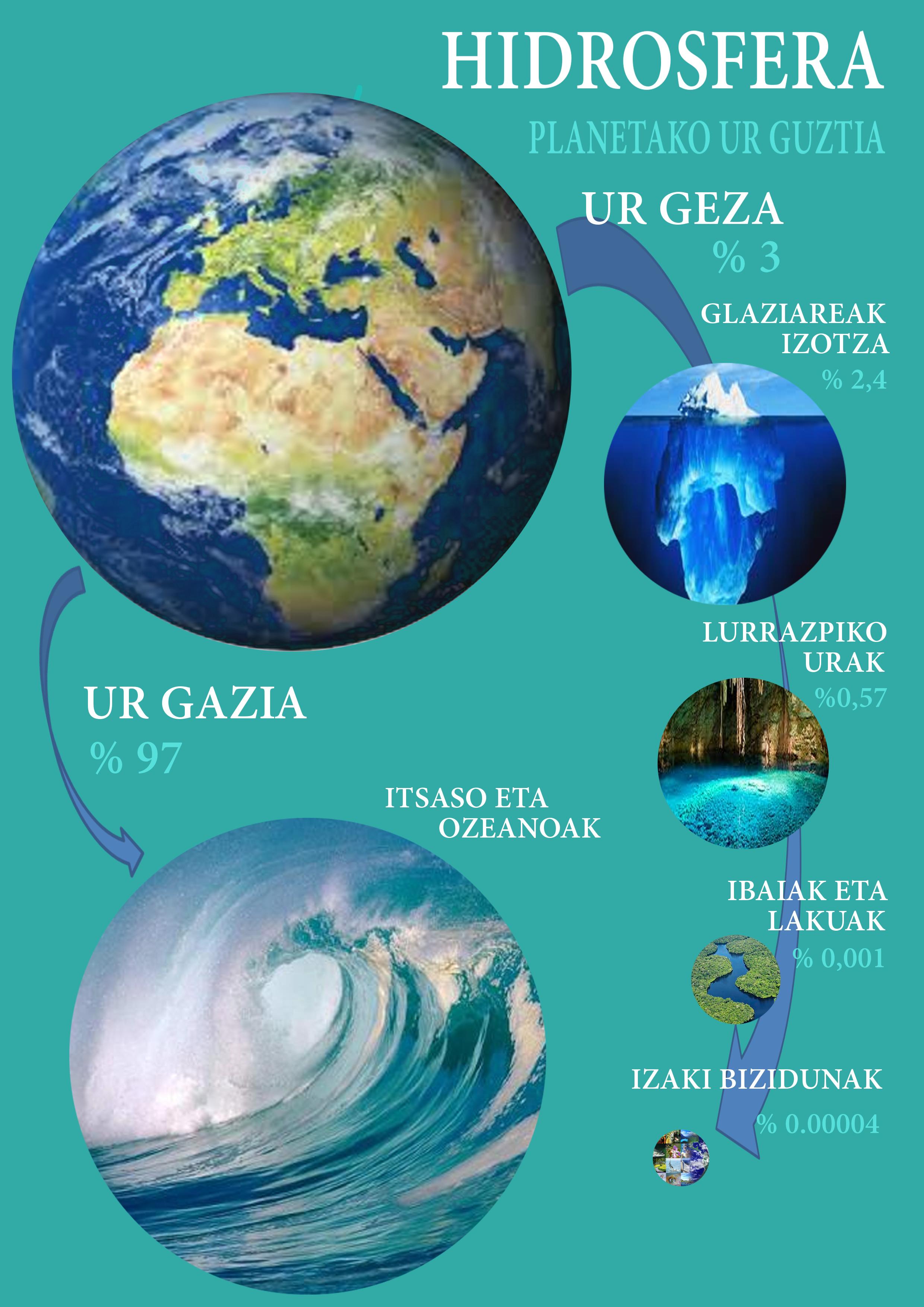 Hidrosfera Planetako Ur Guztia Juan Sag 252 233 S