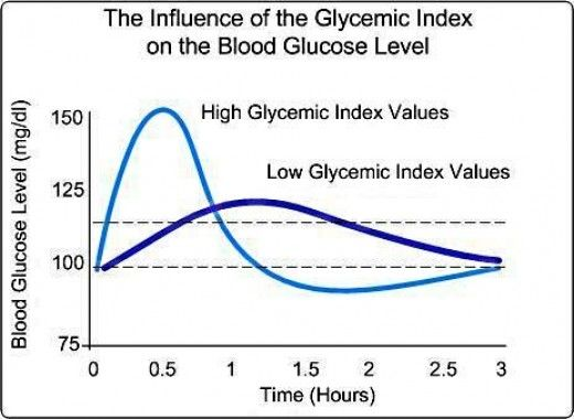 combine foods lower glycemic index - 650×475