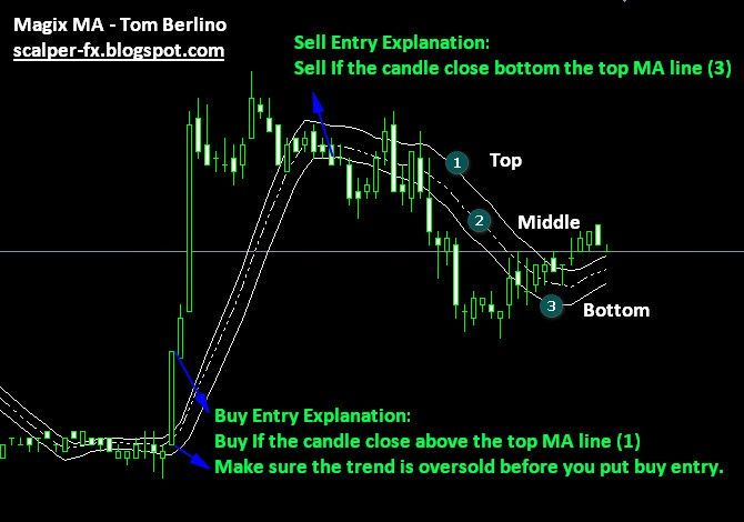 New Forex Strategy Of Moving Average Indicator Moving Average