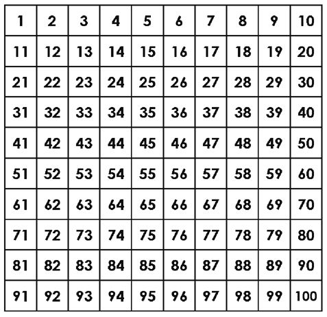 photograph about Printable Numbers 1-100 named Selection+Chart+1-100 training Printable quantities, Amount